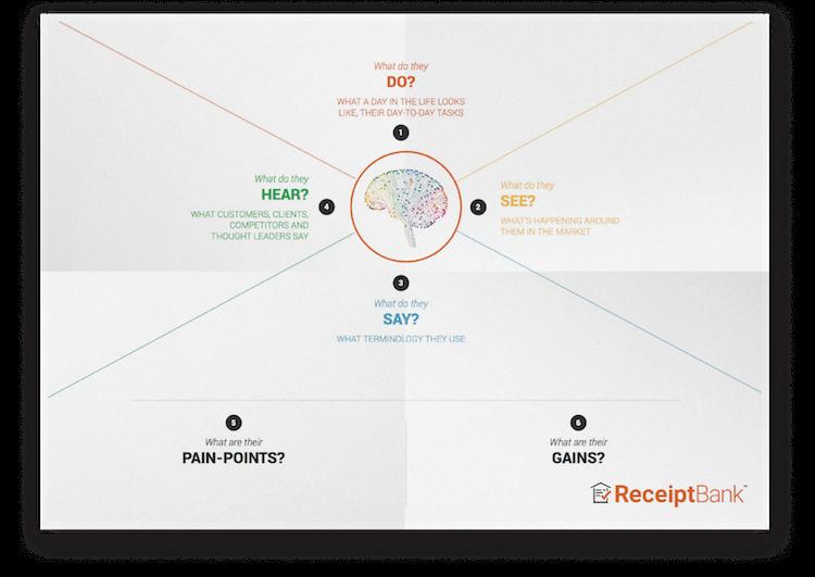Empathy_Map (1)