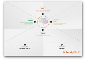 Your empathy map template