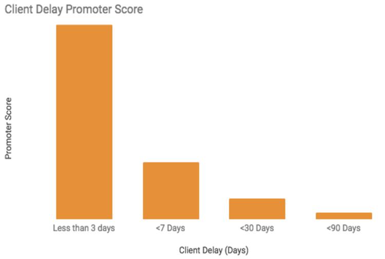 client delay graph.png
