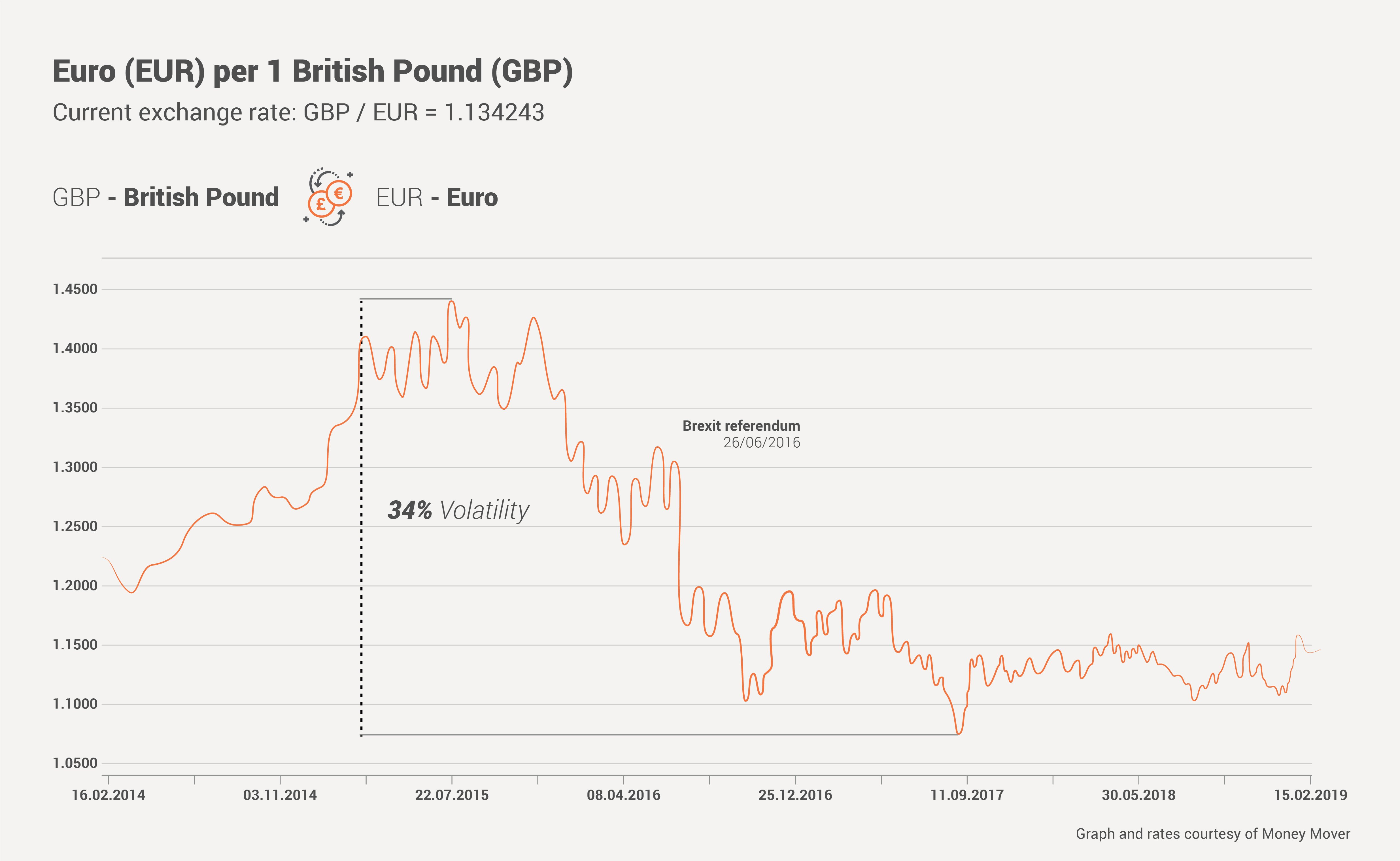 GBP-to-EUR-graph