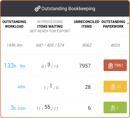 Colour coded alerts show you how much you're missing from your client